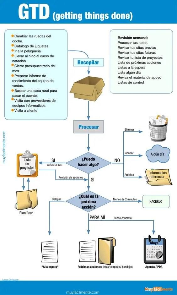 Sistema GTD tarea y cita