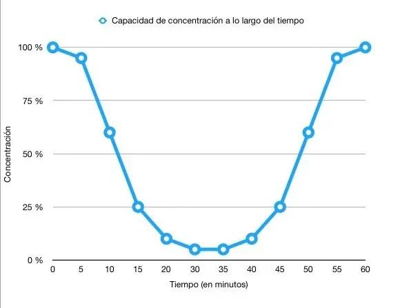 Gráfica de la capacidad de concentración a lo largo del tiempo
