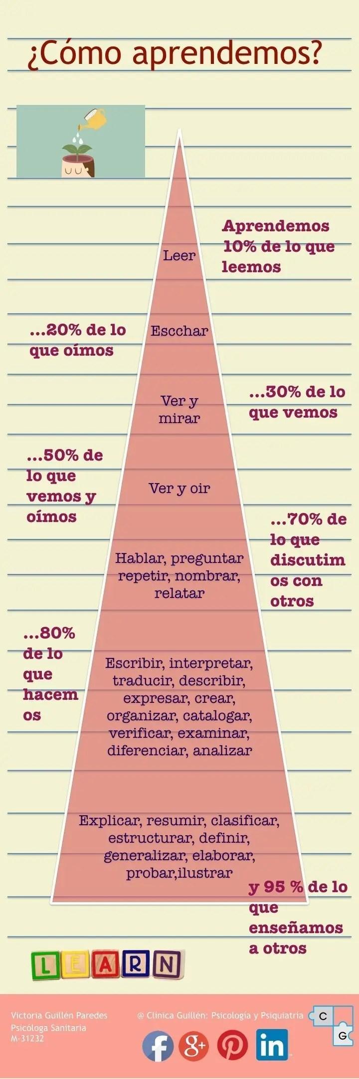 Gráfico cómo mantener la atención y cuánto retenemos