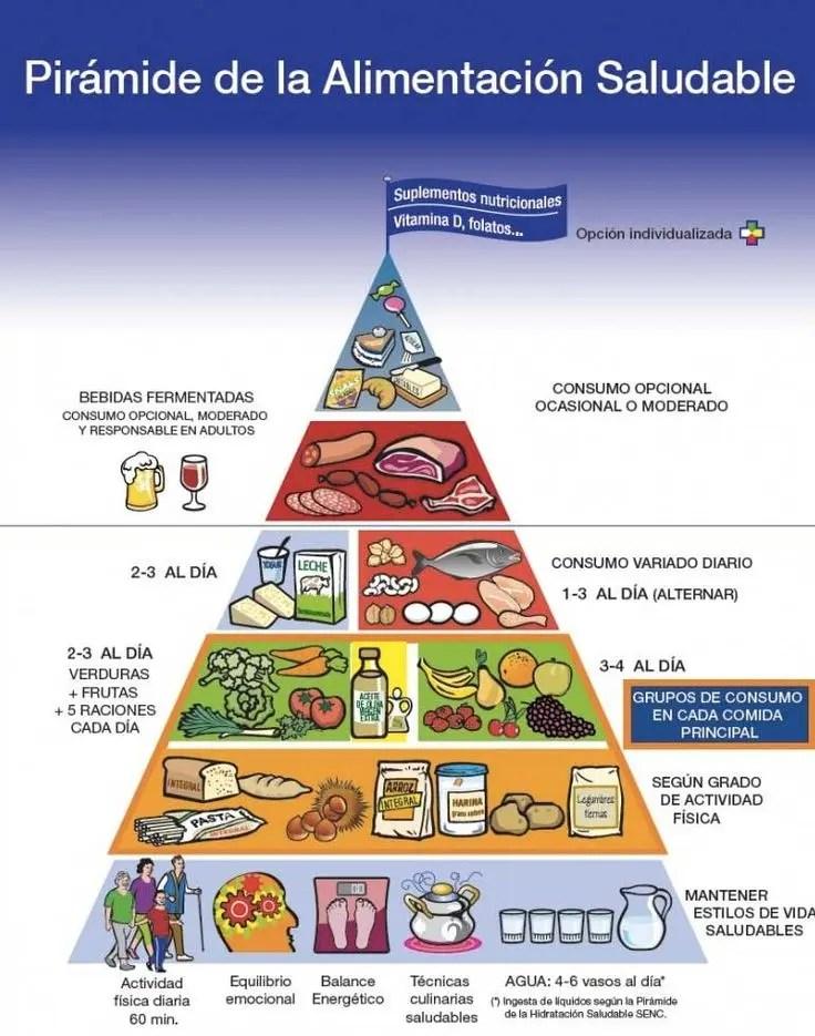 Desayunar como un rey implica tener en cuenta la pirámide alimenticia