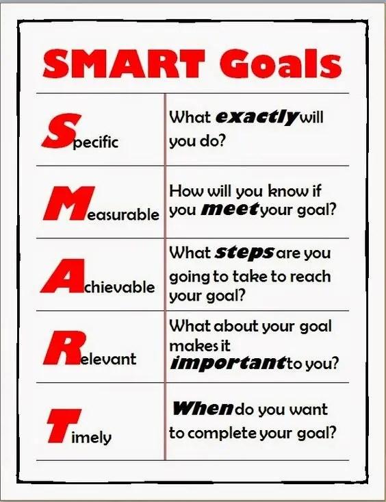 Criterio SMART