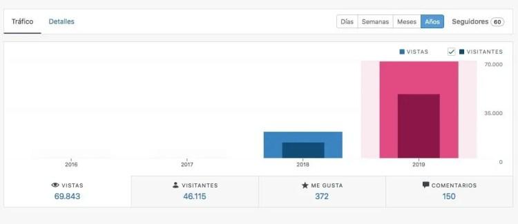 Estadísticas blog anuales