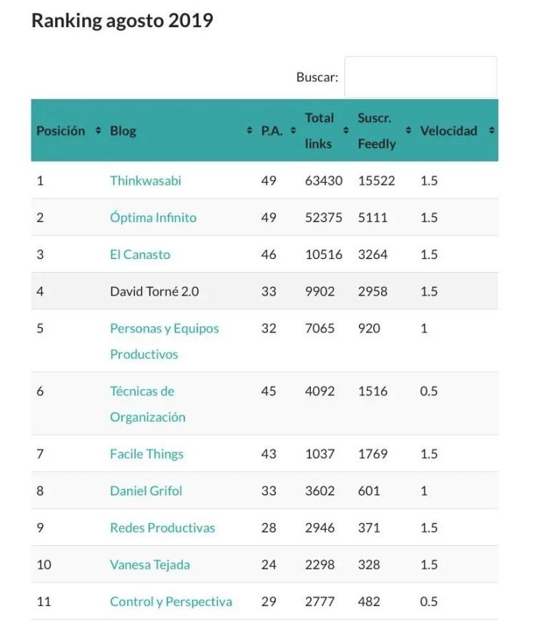 Ranking optima lab 1
