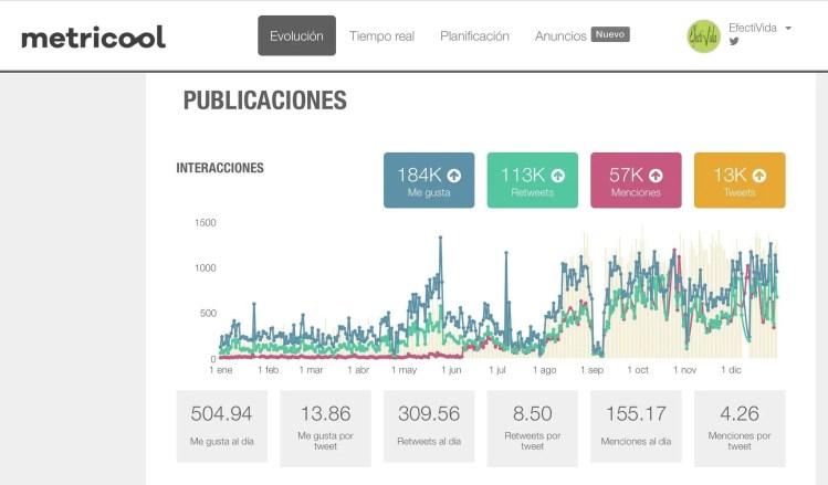 Estadísticas Metricool de interacciones en tweets