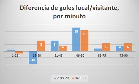 Diferencia de goles local visitante por minuto