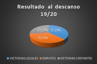 RESULTADO DESCANSO 1920
