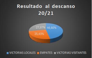 RESULTADO DESCANSO 2021