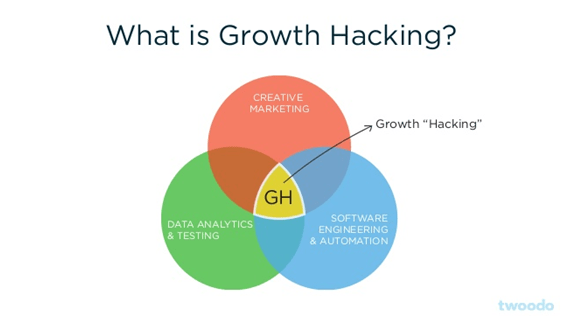 growth_hacking