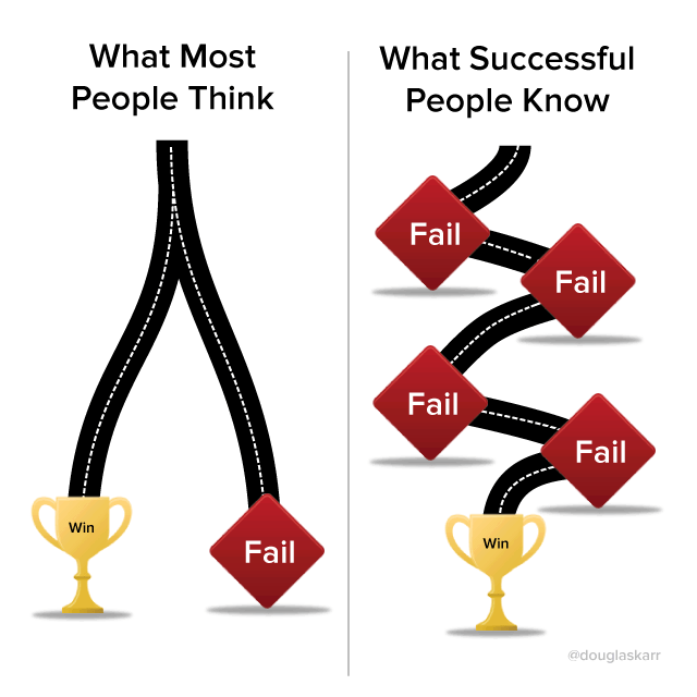 success: win fail