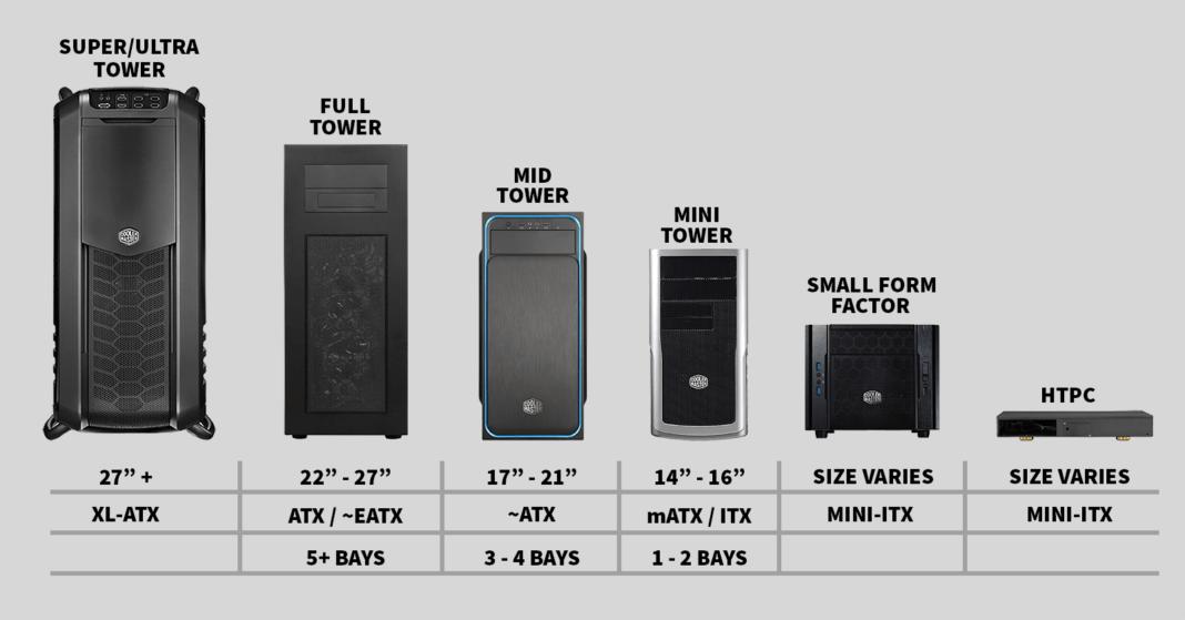 PC Cases – Models