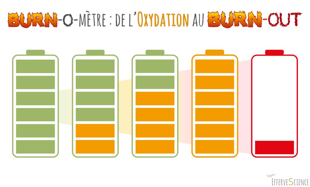 BurnOmetre-OxydationAuBurnOut
