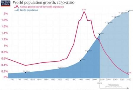 la natalité, croissance démographique