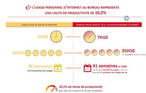 TIC perte de productivité