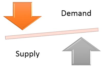 Supply and Demand SmartArt