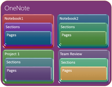 OneNote is free . Know what it is!