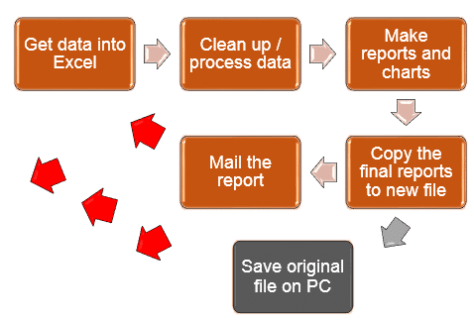 the typical process of delivering Excel reports