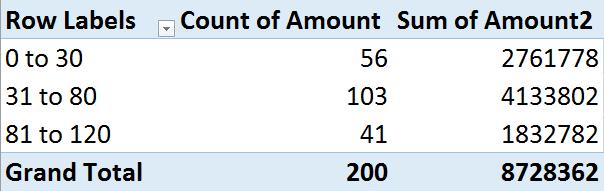 Pivot table for analysis