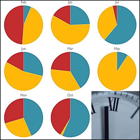 Excel: Create 12 pie charts in seconds