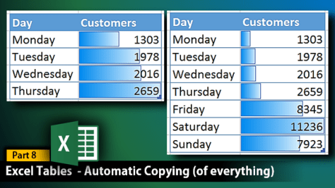 Automatic copying of everything