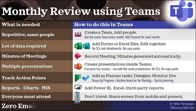 Monthly review using Teams - table showing needs and how Teams can help