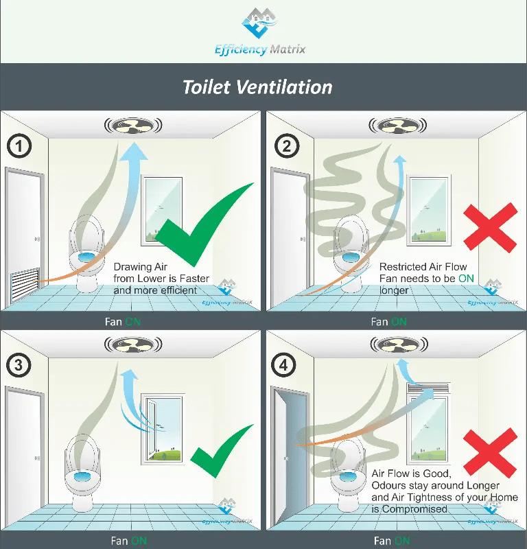 Paint Ventilation Systems