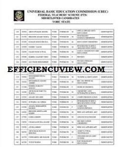 Yobe State SUBEB UBEC FTS List of Shortlisted Candidates Name 2020