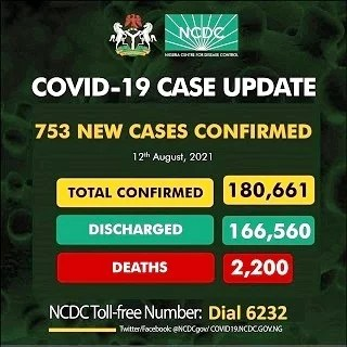 COVID-19 Cases in Nigeria increased to 753 new Cases – 2021 Latest Update