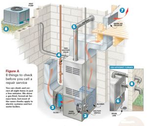 vancouver furnace installation
