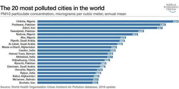 who Onitsha the most polluted city