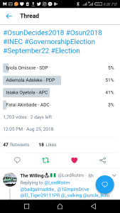 Osun Governorship Election: PDP's Adeleke Leads With 51% In Twitter Poll