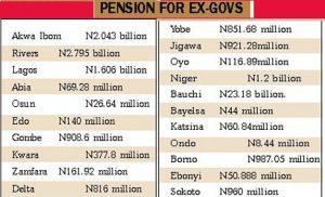 See How Much Former Governors in Nigeria Get as Pension – SERAP