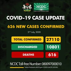 Lagos Numbers Increases As Nigeria record 626 new cases of COVID-19