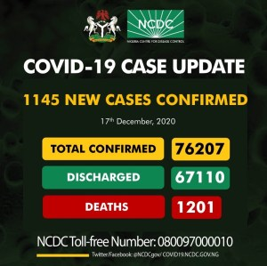 Nigeria records highest single-day tally as 1,145 fresh infections take total COVID-19 caseload to 76,207. Deaths, recoveries updated