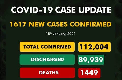 , Nigeria records 1,617 new covid-19 cases, total rises to 112,004, Effiezy - Top Nigerian News & Entertainment Website