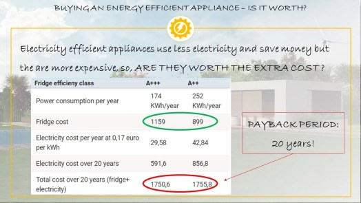 Energy Efficient Appliance