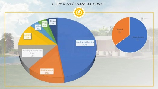 Electricity usage at home