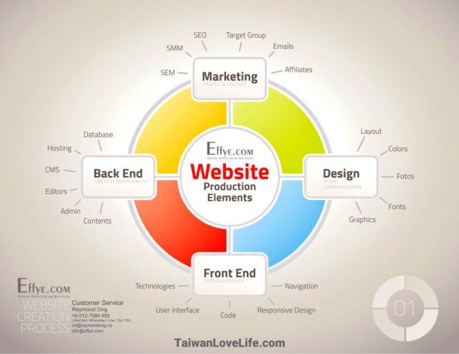 Raymond Ong Effye Media Taiwan Website Design Online Advertising Web Development Education Webpage Facebook eCommerce Management Photo Shooting 台湾 台灣 A02
