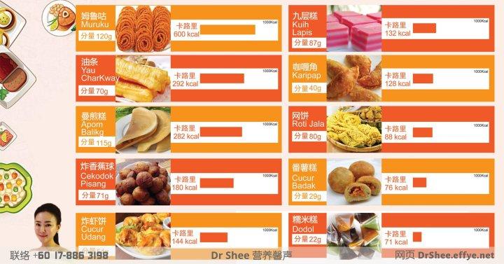 Dr.Shee 营养知识 马来西亚的糕点卡路里及要如何消耗 Dr Shee 徐悦馨博士 整体营养自然医学 A00