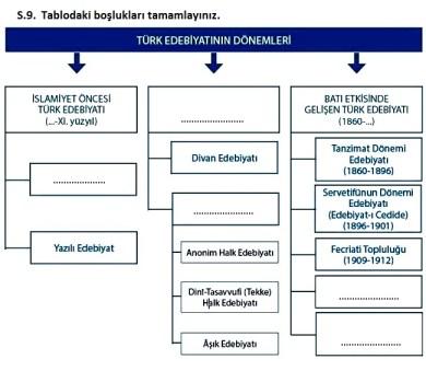 türk-edebiyatının-dönemleri-şeması
