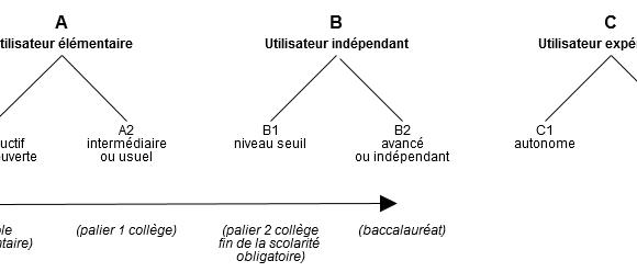 TRILINGUALISM
