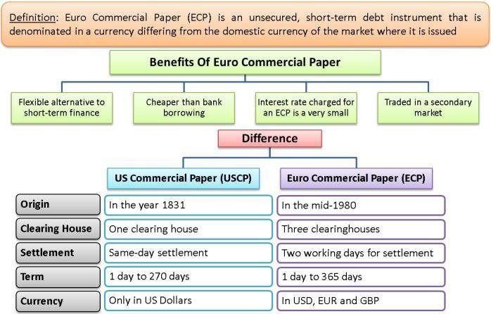 Euro Commercial Paper Benefits Of Euro Commercial Paper
