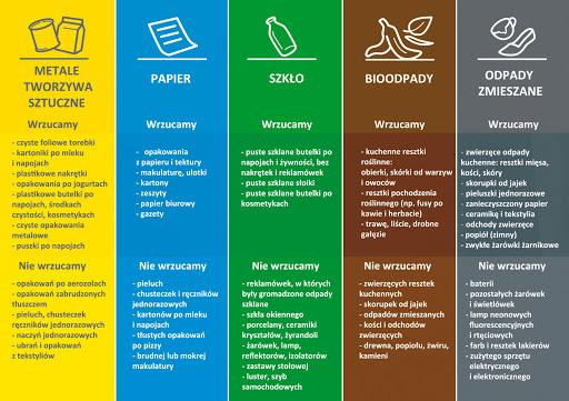 Zasady segregacji odpadów na terenie naszego obiektu