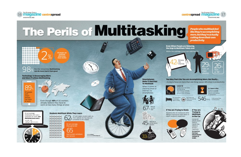 Multitasking is a myth (2/2)