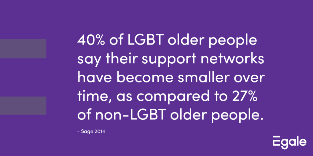 40% of LGBT older people say their support networks have become smaller over time, as compared to 27% of non-LGBT older people.
