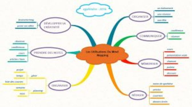 Les utilisations du Mind mapping - Egalimère