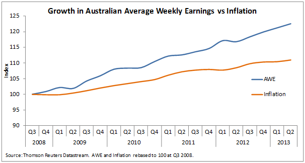 Average weekly earnings versus inflation