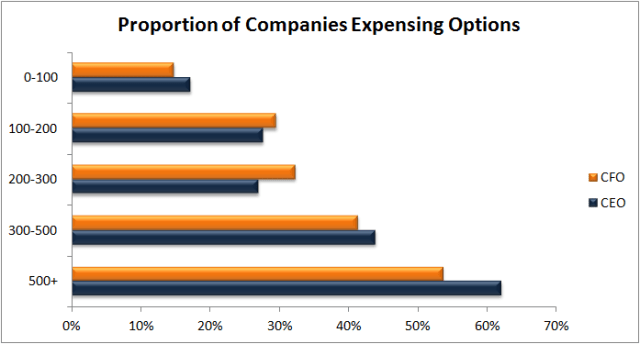 Options grants by company size