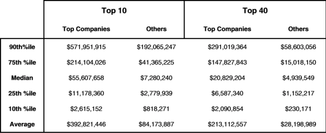 Shareholdings for top companies