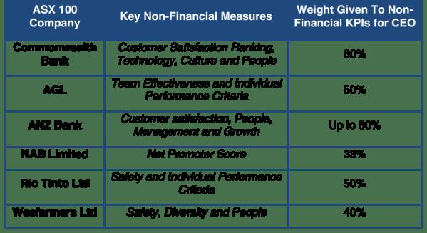 Non Financial Performance Criteria in ASX 100 companies