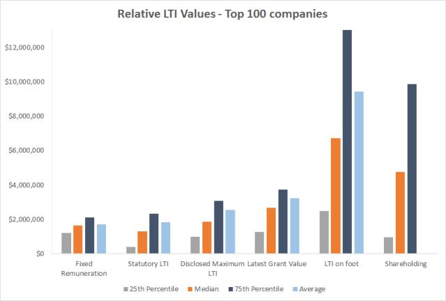 Long term incentive values top 100 companies Australia